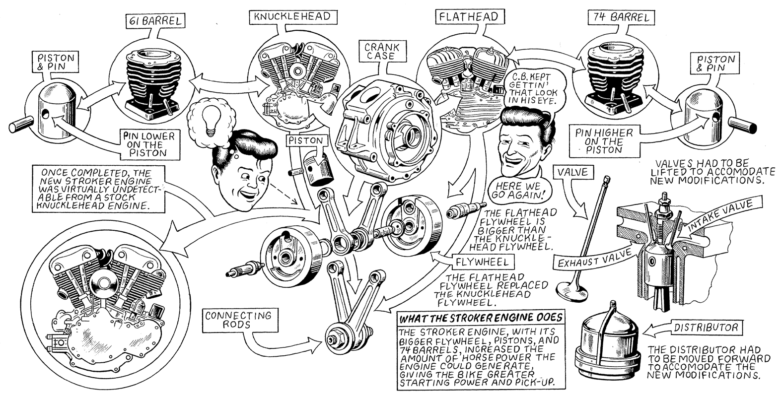 Harley Davidson Engine Diagram Guide And Troubleshooting Of Wiring Flathead Names Get Free Image About Evolution